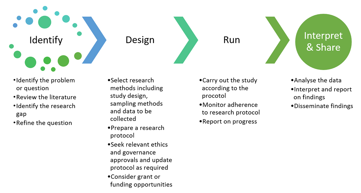 Research project process